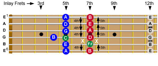 Guitar neck showing the string names and the notes heard when playing each string in the 5th, 7th, and 12th frets.  The tonic relationships of the notes are also indicated