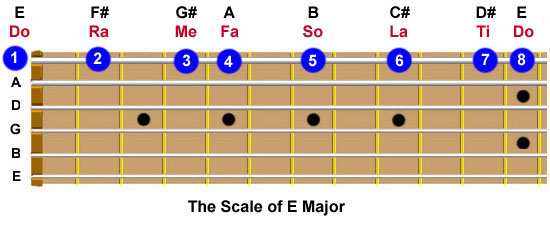 Guitar fretboard showing the tonic sol-fa for the scale of E major