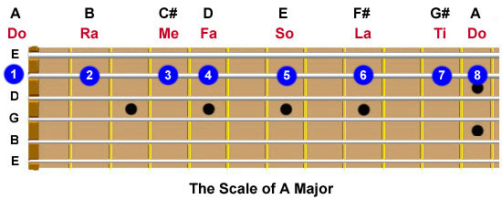 Guitar fretboard showing  the frets played and the resulting notes in the scale of A Major