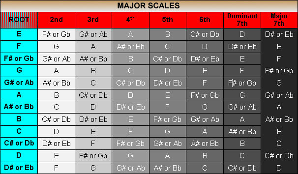 Table showing showing the 12 Major scales and their intervals, including the Dominant 7ths and Major 7ths
