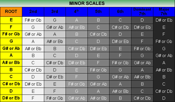 Table showing the 12 Minor scales and their intervals, including the Dominant (or 'Minor') 7ths, and the Major 7ths