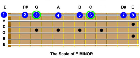 Guitar fretboard showing the E Minor scale being played on the top string