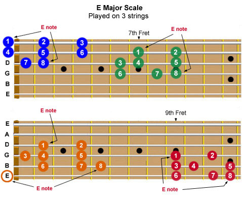 Guitar fretboard showing the E Major scale can be played at 4 fretboard locations, on three adjacent strings