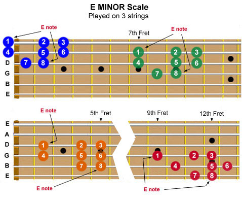 Guitar fretboard showing the E Minor scale can be played at 4 fretboard locations on three adjacent strings