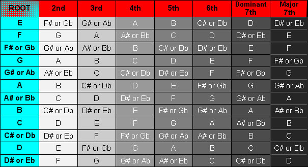 Table showing all Major scales