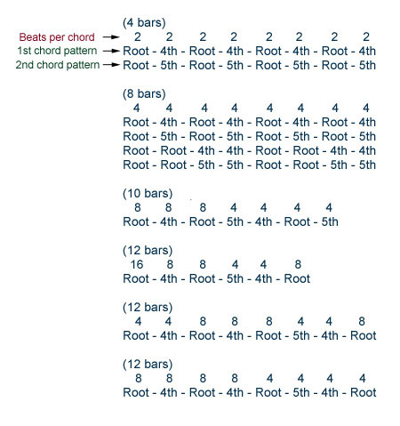 Some common chord progressions using Root, 4th, and 5th