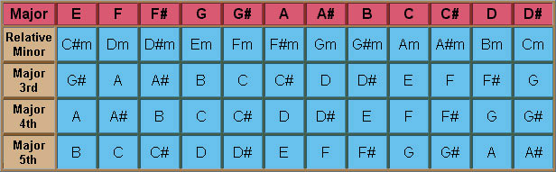 Table showing all Major chords with their Relative Minor and Major 3rd, 4th, and 5th