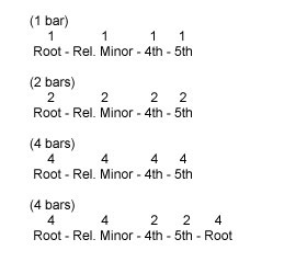 Chord progressions using Root, Relative Minor, 4th, and 5th