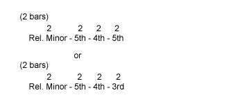 Relative Minor chord progressions using the Relative Minor, 4th, 5th, and Major 3rd