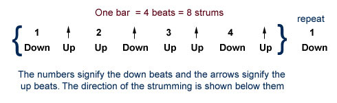 The Up Up and Away strumming style showing direction of strumming on up and down beats of a single bar