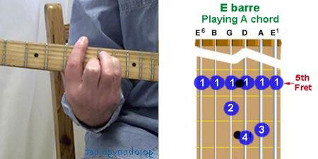E barre chord finger positions on guitar