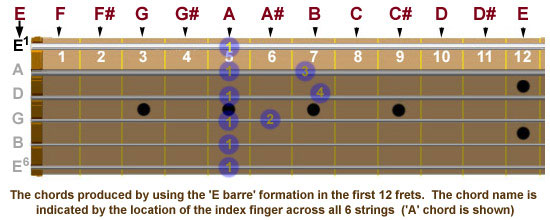 Guitar neck showing chords produced by using E barre formation in first 12 frets