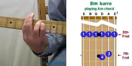 A-minor guitar chord using E minor barre formation
