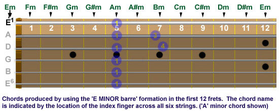 Guitar neck showing chords produced by using E-minor barre formation in first 12 frets