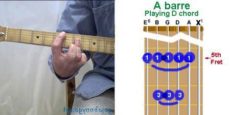 D chord produced by using A-barre chord formation