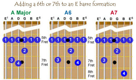E barre formation, E barre with added 6th, E barre with added 7th